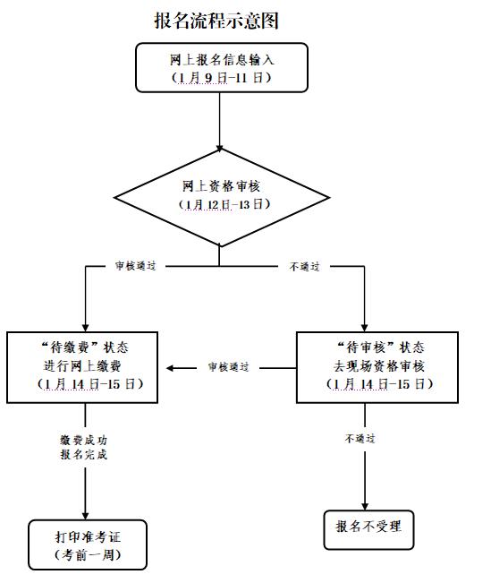 浙江教師資格證考試報名流程