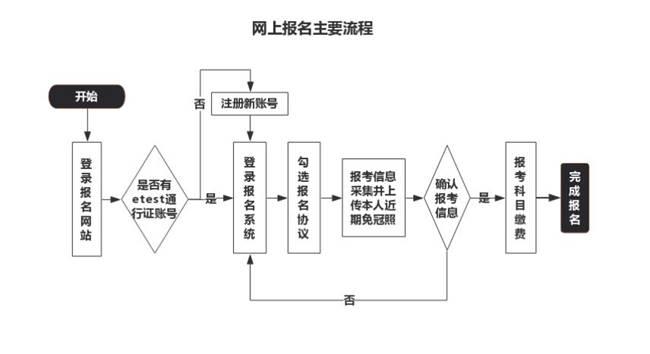 浙江省教育考试院关于2021年上半年全国计算机等级考试(NCRE)考生报名公告